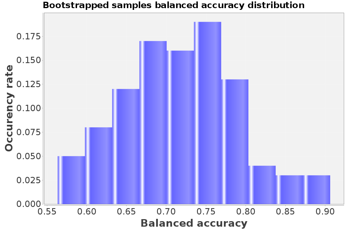 Distribution of balanced accuracy for active molecules in bootsrapped samples