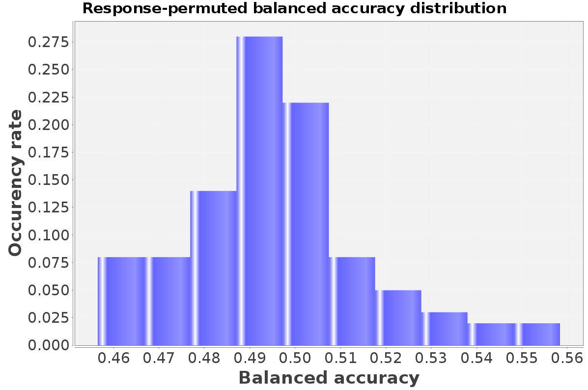 Distribution of balanced accuracy for active molecules in response-randomized samples